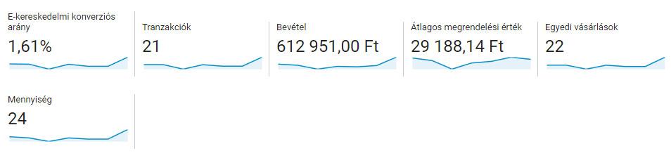 Google Analytics elektronikus kereskedelmi statisztikák