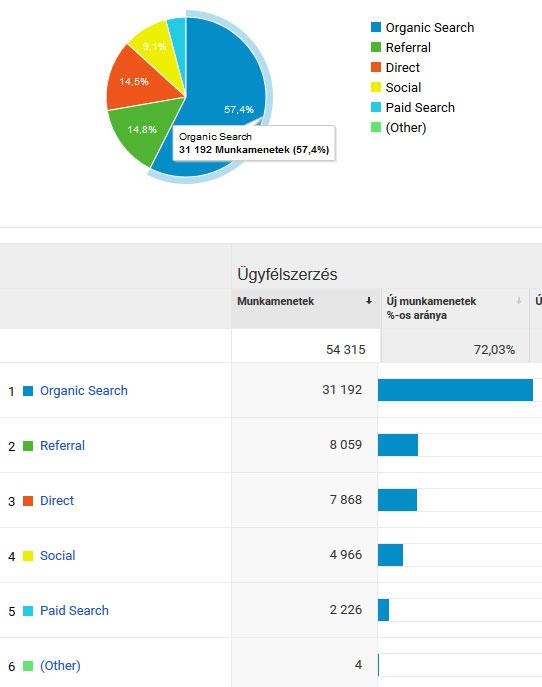 Google Analytics forgalmi források